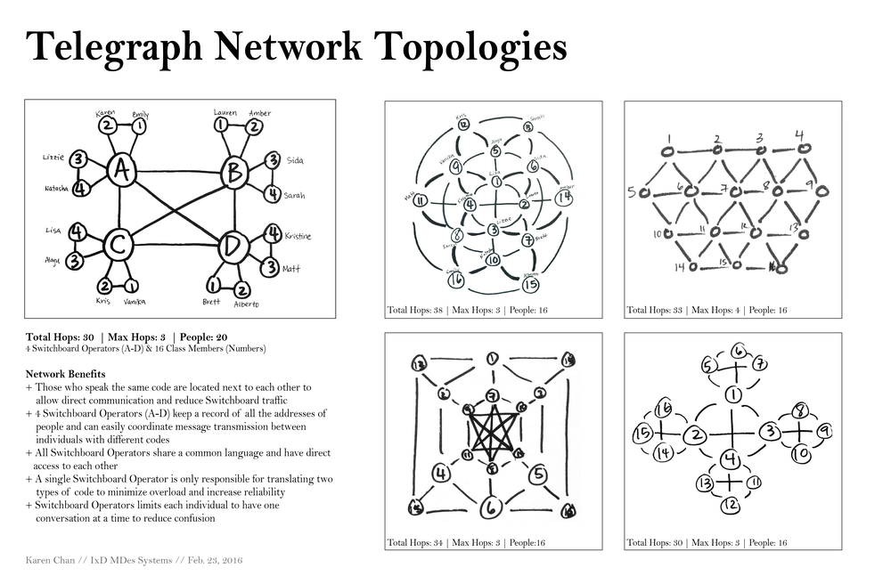 Telegraph Network -01.png