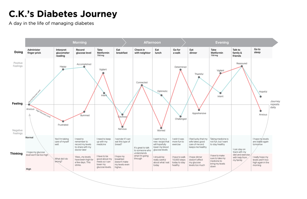 Diabetes Journey_3 -- Journey Map.png