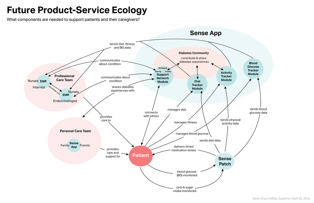Product Service Ecology_Part 2_new colors-02.png