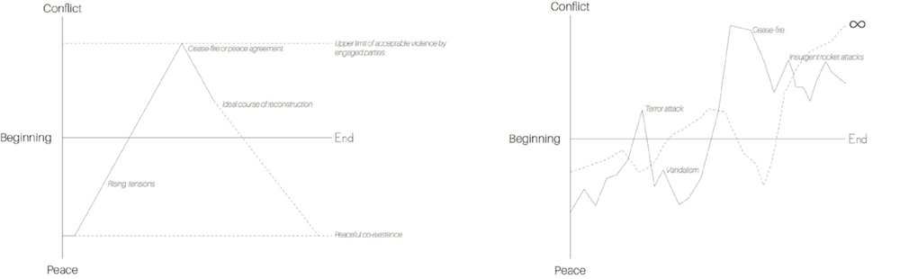 Image 1: A conventional view of conflict that sees a peaceful baseline to which conflict is an interruption, versus a contemporary interpretation of conflict that includes a spectrum of violence and an understanding of longer term processes of destruction and construction within the conflict city, 2017, Zannah Mae Matson