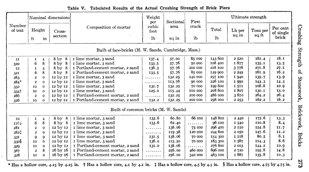 Technical Table of Structural Performance for Brick Piers. Image from Frank Kidder and Thomas Nolan,  Architects' and Builders' Pocket-Book,  16th Ed. (New York: John Wiley & Sons, 1916).