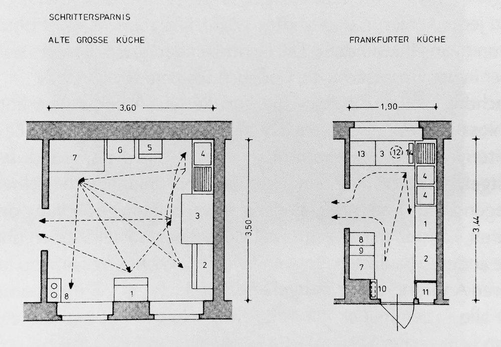 Schrittersparnis (Frankfurt Kitchen), 1926. Drawing by Margarete Schütte-Lihotzky © Dorothea Stransky