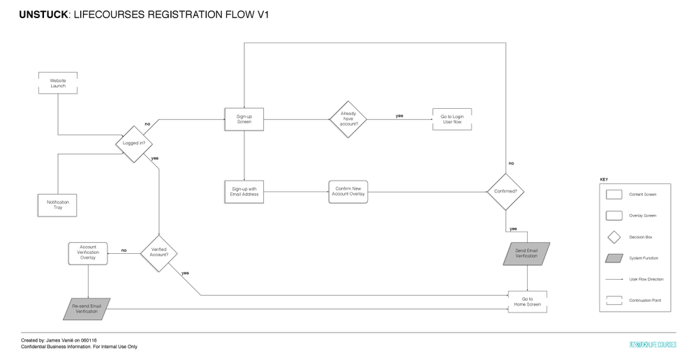 First iteration of registration flow