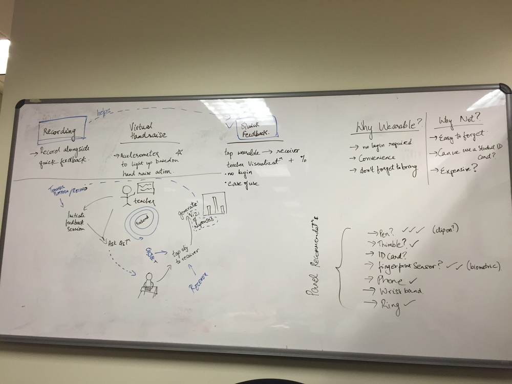 Design Brainstorming whiteboard that led to the birth of Remark as we know