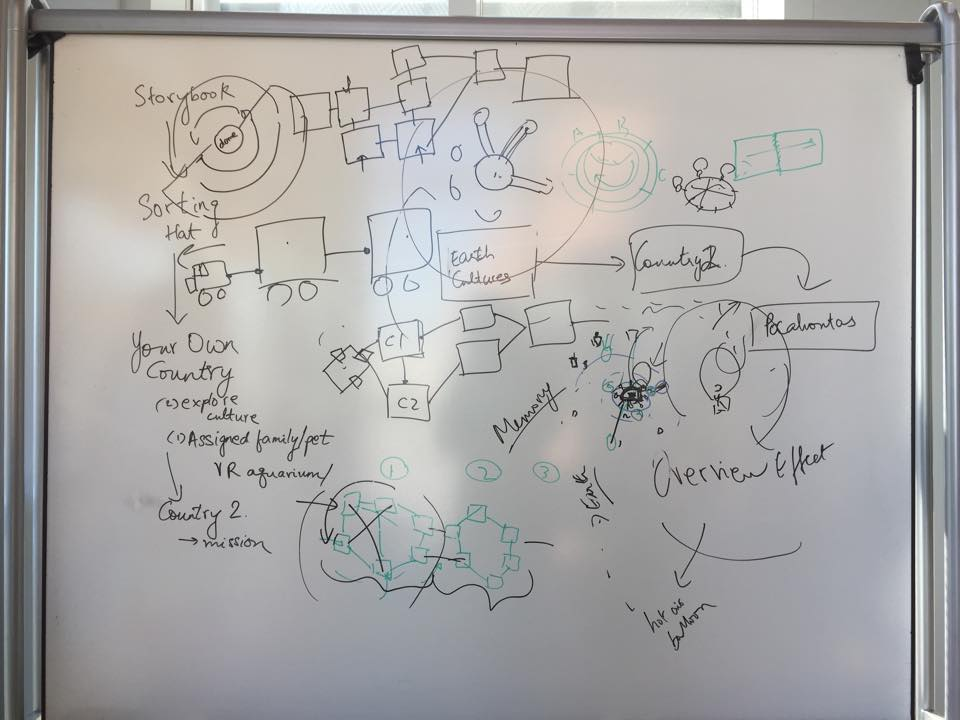 Crazy whiteboard sessions!