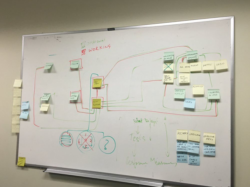 Design and Whiteboard sessions!