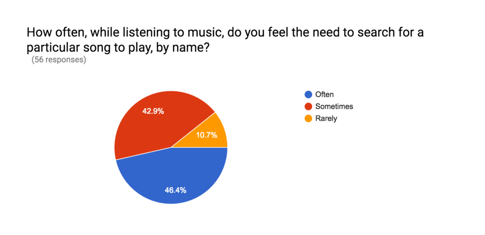Some quantitative results from the initial surveys