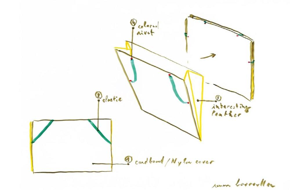 Sketch for the shoulder bag designed by Ronan & Erwan Bouroullec