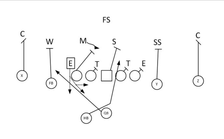 Flag Football Diagram 100 Images Great Drill To Work On