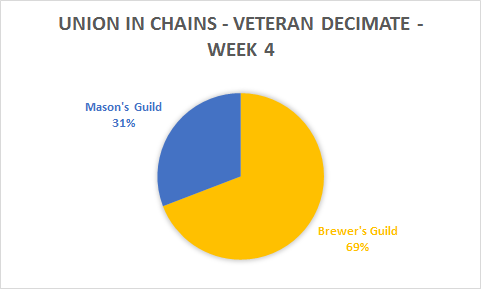 The Brewer's Guild continue to dominate the Mason's Guild