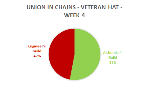 A spirited fight back from the Cogs, with the help of many other guilds wanting to see the Veteran Hat join the Engineer's Guild
