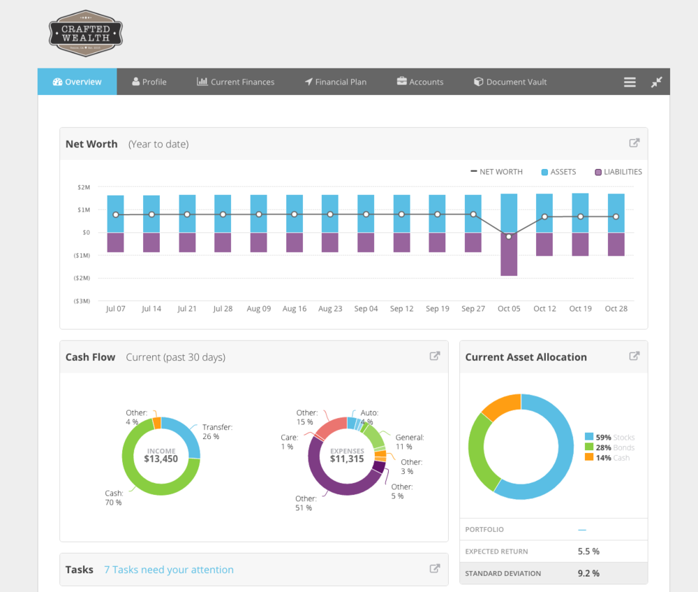 Sample Client Dashboard. Click to Enlarge.