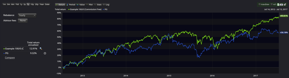 S&P 500 vs Procter and Gamble over the last 5 years.