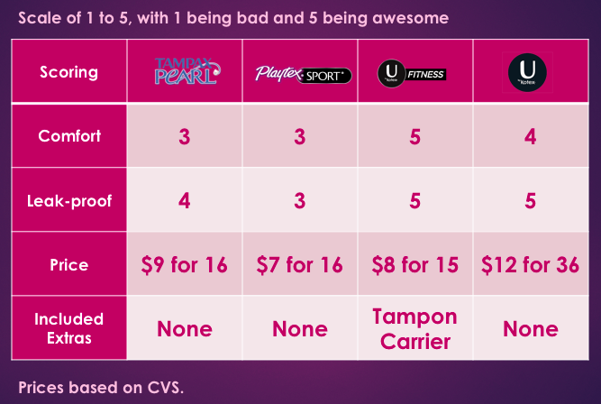 All prices based on CVS. As of this posting, CVS is doing BOGO half off U by Kotex, plus $2 extra care bucks, FYI.