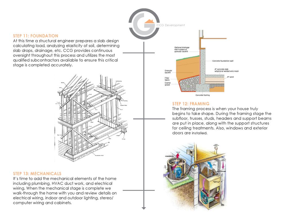 CCG Development Custom Home Process Chart V2 - Slides_Page_4.png