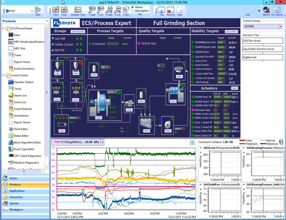 ECS/ProcessExpert main screen