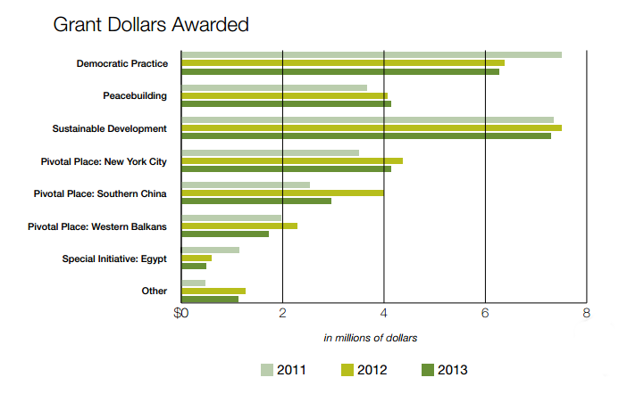 Before:  The Grant Dollars Awarded bar chart from the 2013 annual review.