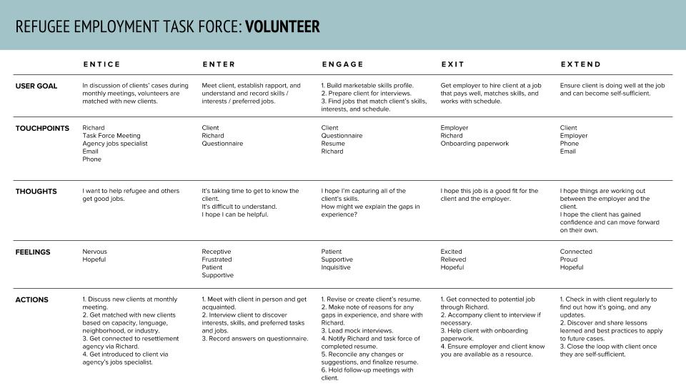 volunteer-5es.png