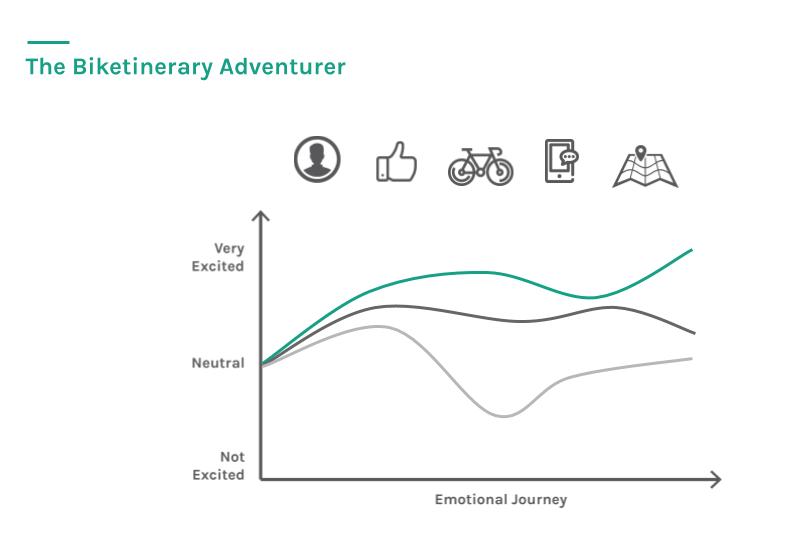 ux-biketinerary-adventurer.png