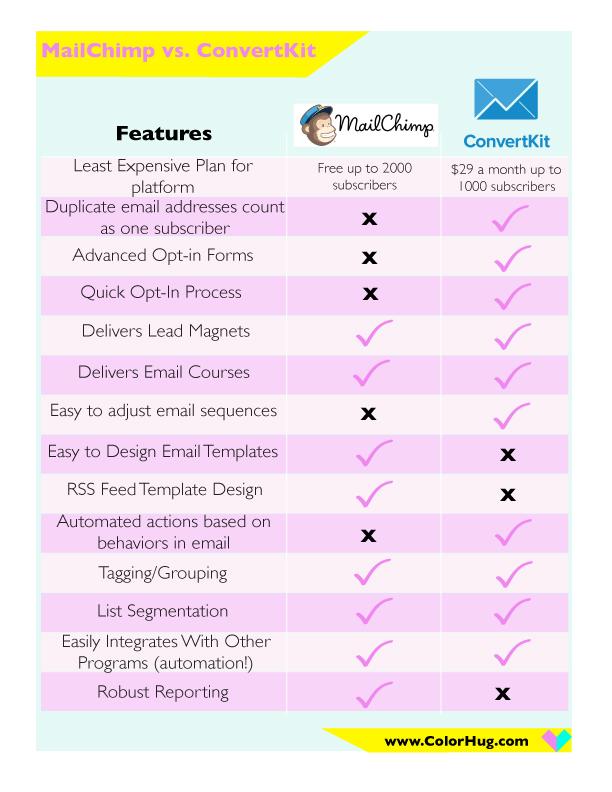 MailChimp vs  ConvertKit: Who Should You Choose? — Lauren Myers & Co
