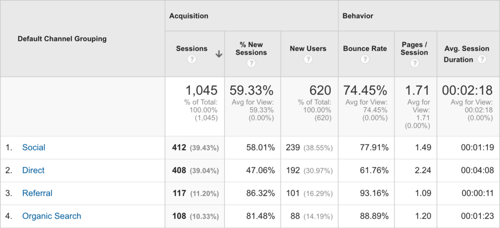 Atomic Marketing traffic from May 1 to June 1st  2016.