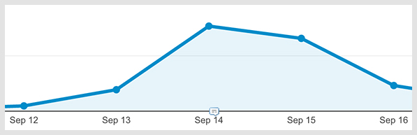 Website traffic chart showing spike in traffic from blog post launch