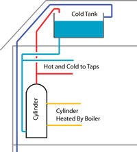 Vented water  cylinder.jpg