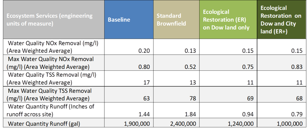 Table 1. Ecosystem services in engineering units of measure for the priority ecosystem services under baseline conditions and each alternative restoration design.