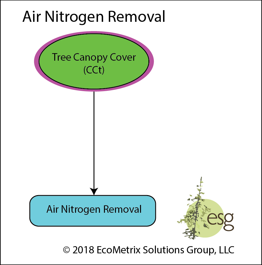 A measure of the landscape's potential to improve air quality through the removal of airborne nitrogen. (Units: Percent Performance and Service Acres)