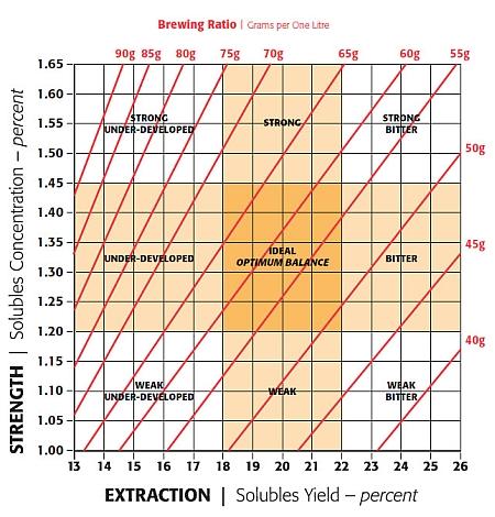 SCA Brew Control Chart.