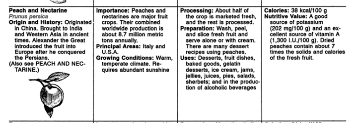 Marion Eugene Ensminger & Audrey H. Ensminger,  Foods & Nutrition Encyclopedia , 2nd Edition, CRC Press, 1993, p. 1040.