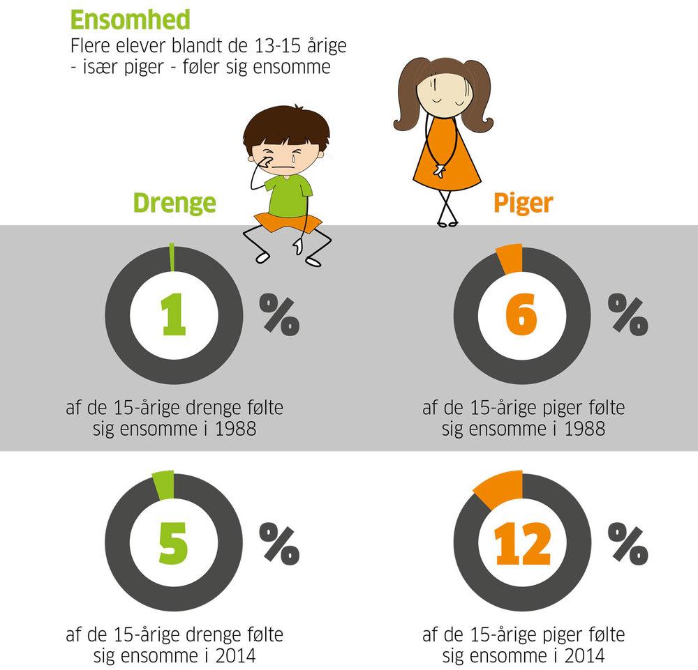 Kilde: Skolebørnsundersøgelsen 2014 af Statens Institut for Folkesundhed.