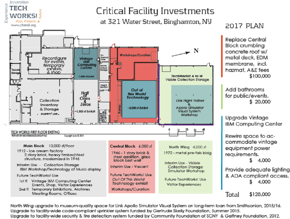 2016 Critical investments 28 Dec 2016.png