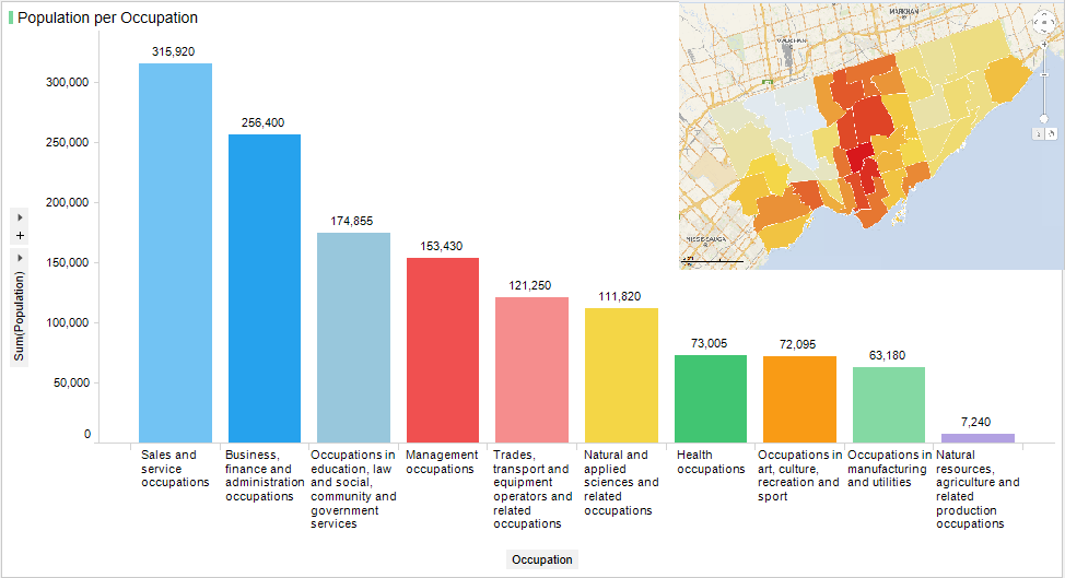 Occupational breakdown of Toronto's population