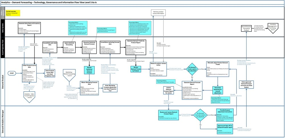An integrated business process model of exactly the same process looks like this: -