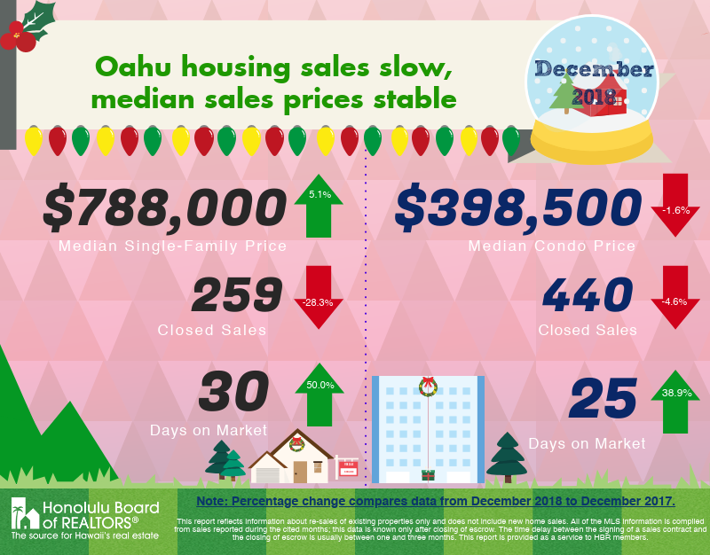 Oahu real estate December 2018 market stats