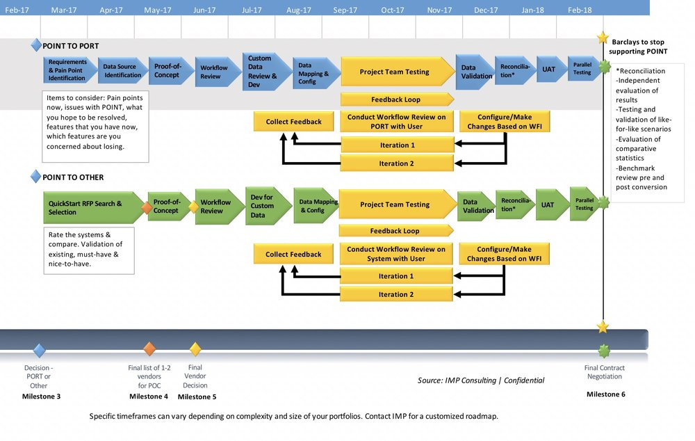 specific timeframes can vary depending on complexity and size of your portfolios. Contact IMP for customized roadmap.
