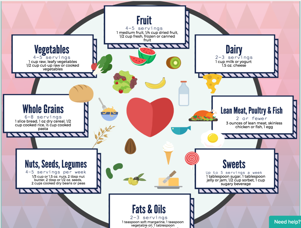 Dash Diet cheat sheet