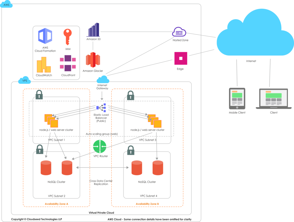 Cloudseed AWS Deployment.png