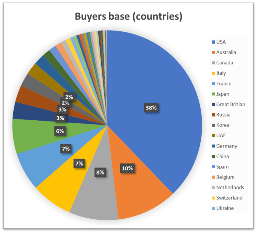 countries buyers base.png
