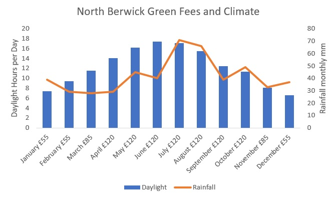 Rainfall in North Berwick and golf green fee