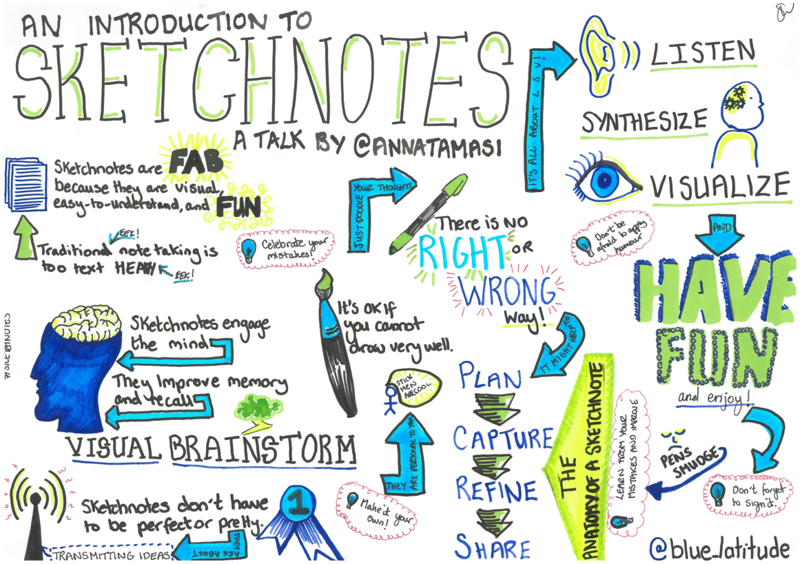 Getting Started with Sketchnotes — Sketchnotes by Selina Blog