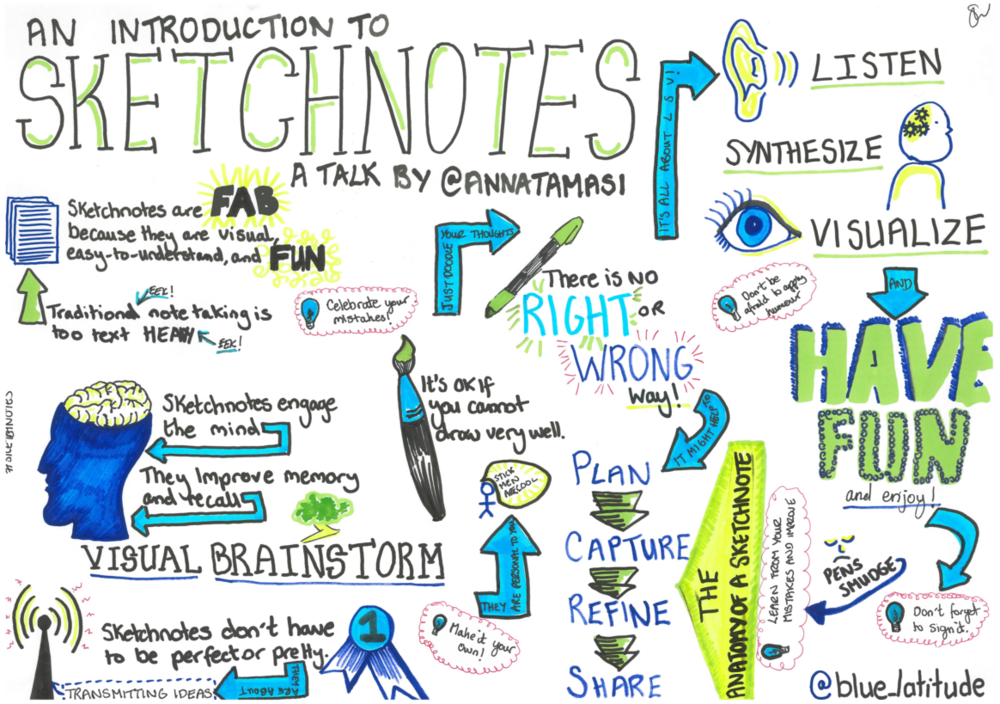 An Introduction to Sketch Notes