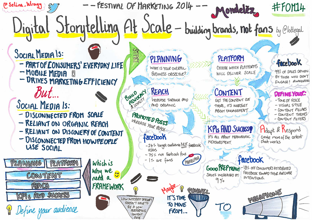 Digital Storytelling at Scale