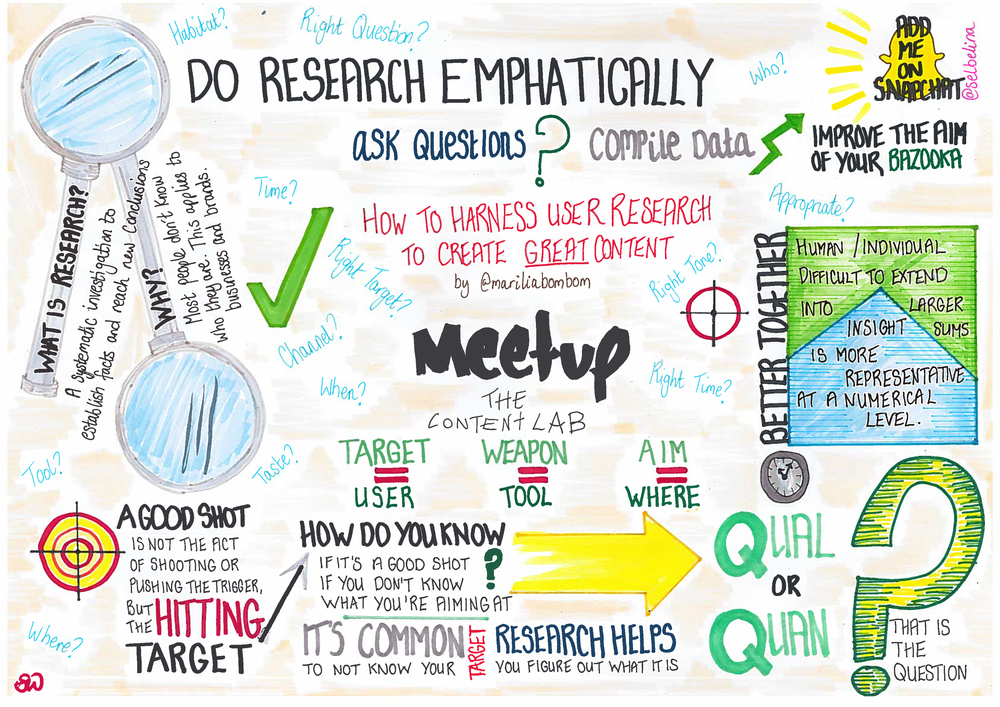 How to Harness User Research to Create Great Content Sketchnote