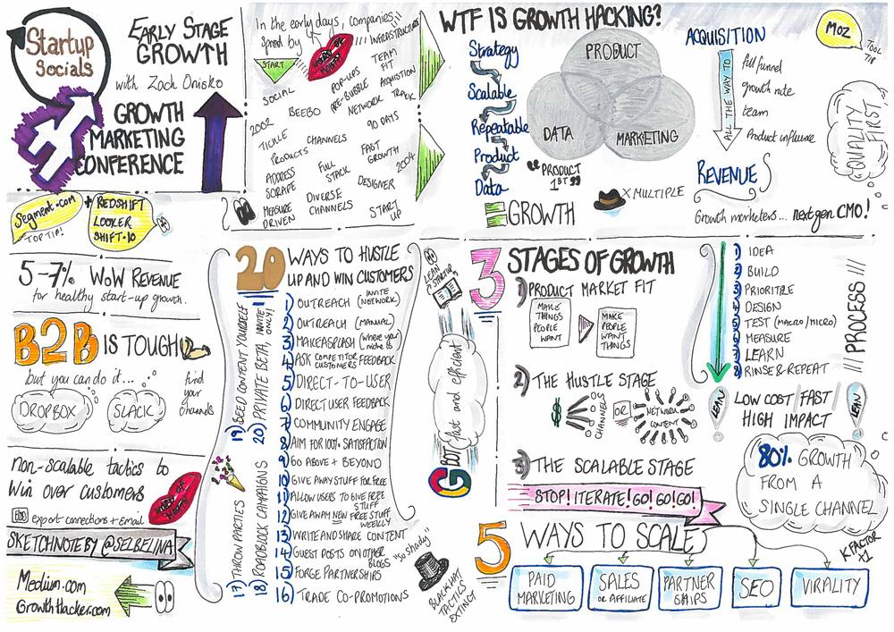 Early Stage Growth, a talk by Zack Onisko - Sketchnote