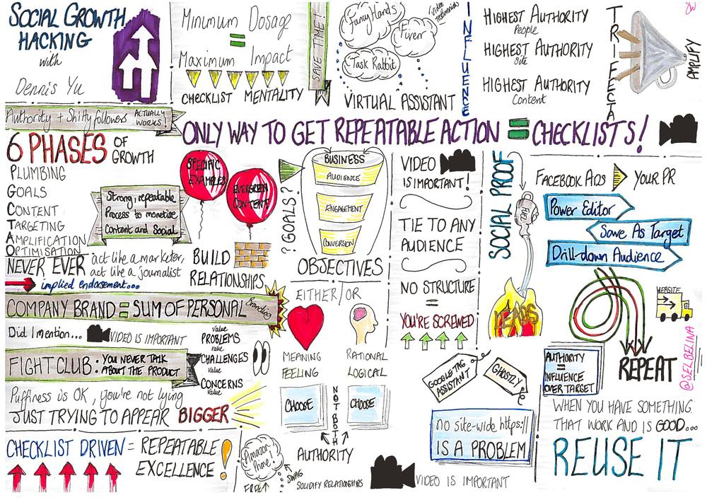 Social Growth Hacking, a talk by Dennis Yu - Sketchnote