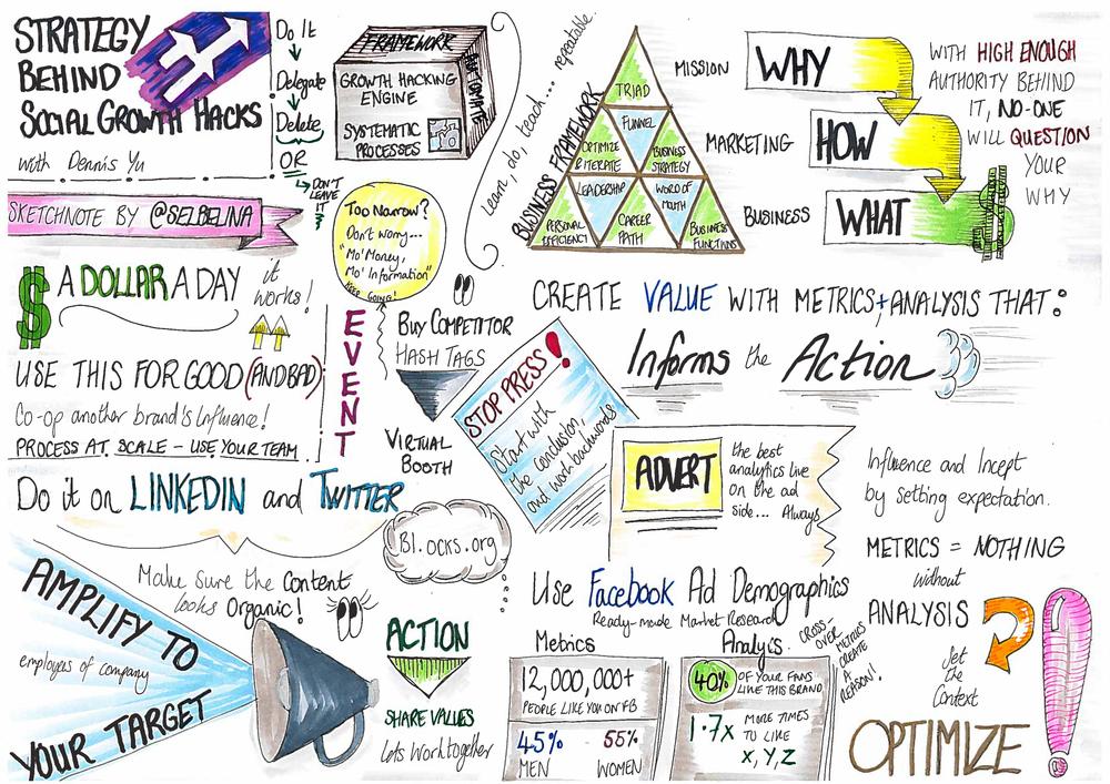 The strategy behind social growth marketing, a talk by Dennis Yu - Sketchnote