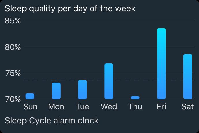 sleep quality per day