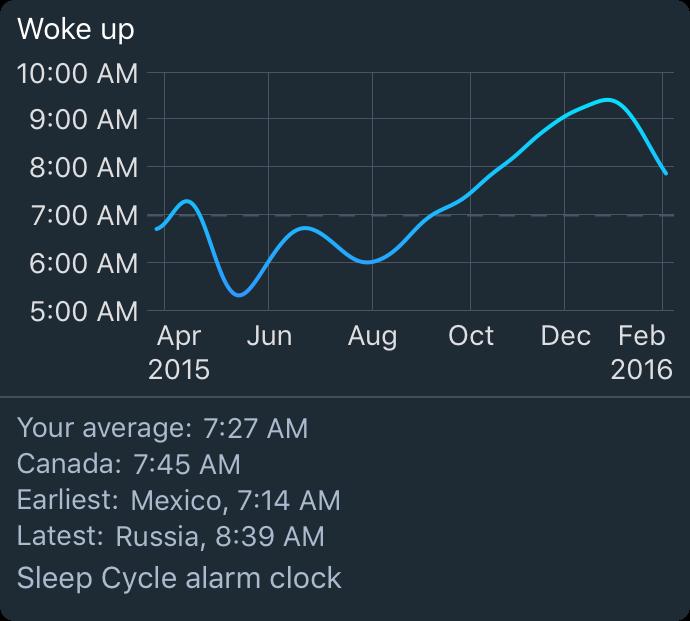 time woke up at